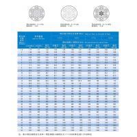 Buy cheap Wire Rope Series  6*7 Linear Contact Lay Steel Wire Rope from wholesalers