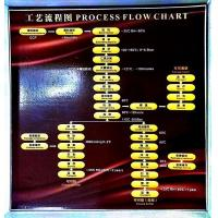 Buy cheap Cocoa Process Flow Chart from wholesalers